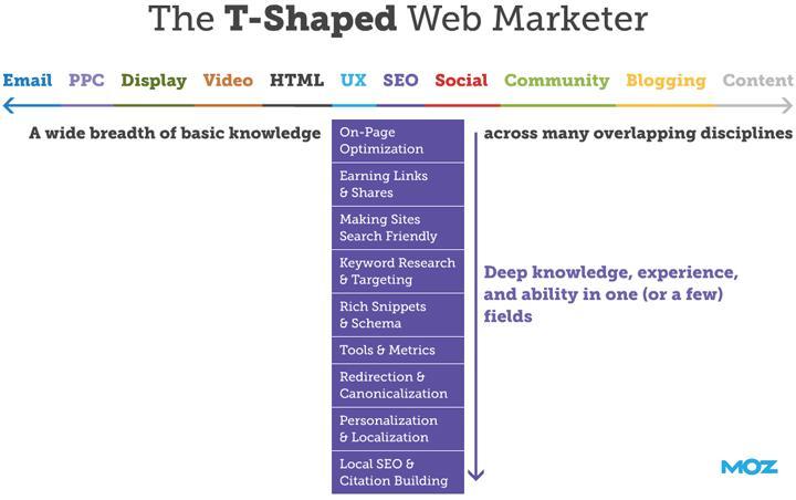 Surge um novo profissional: o que é Full Stack Marketing?